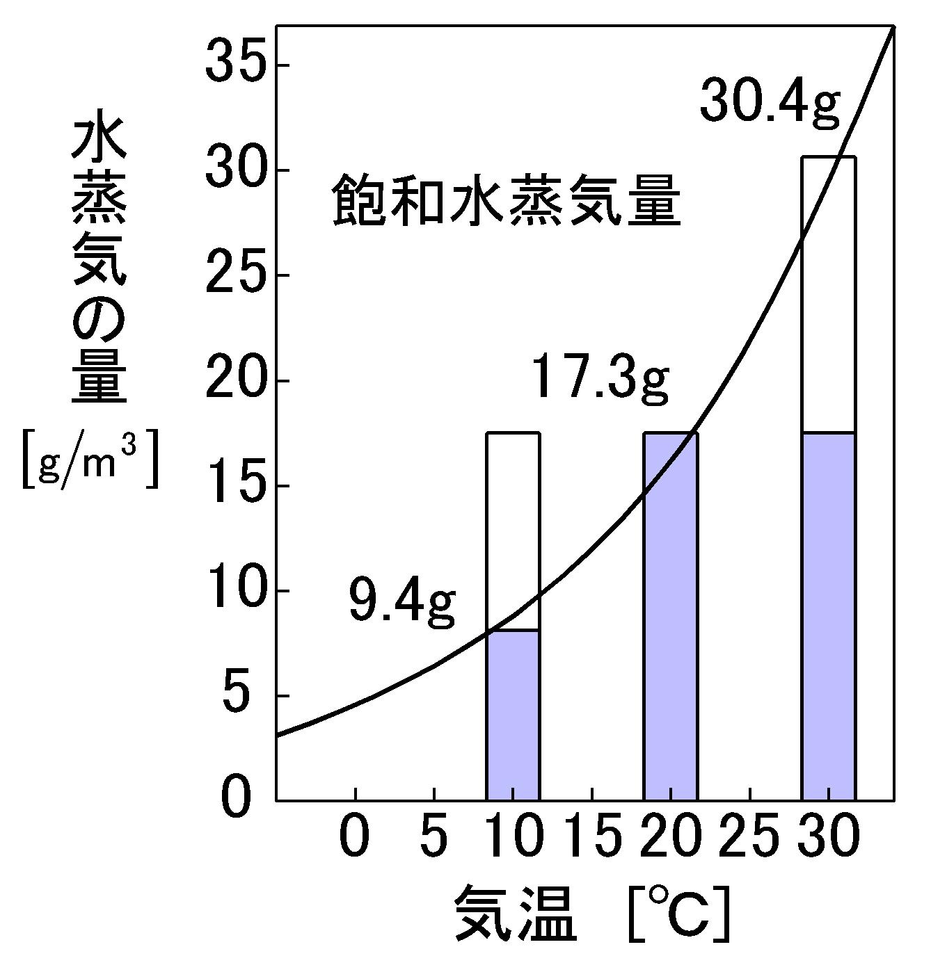 飽和 水蒸気 量 計算
